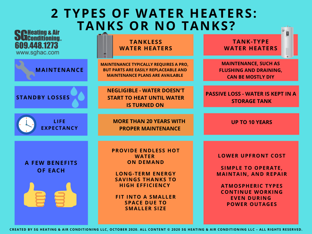 Infographic comparing the maintenance requirements, standby losses, life expectancies, and benefits of tankless water heaters vs. tank-type water heaters,