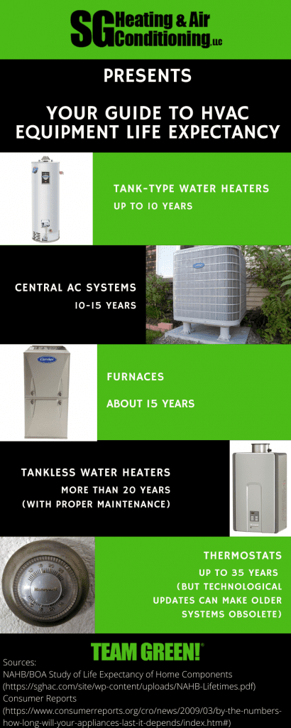 Infographic showing the average lifespans of various types of HVAC equipment